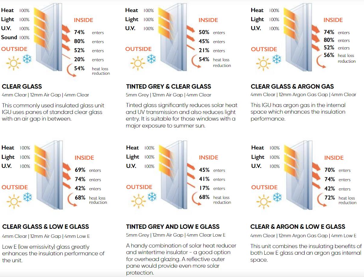 Double glazing technology - Revive